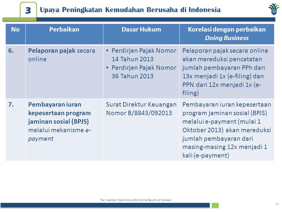 The Investment Coordinating Board of the Republic of Indonesia 13 Upaya Peningkatan Kemudahan Berusaha di Indonesia 3 NoPerbaikanDasar HukumKorelasi d