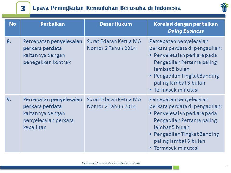 The Investment Coordinating Board of the Republic of Indonesia 14 NoPerbaikanDasar HukumKorelasi dengan perbaikan Doing Business 9.9.Percepatan penyel