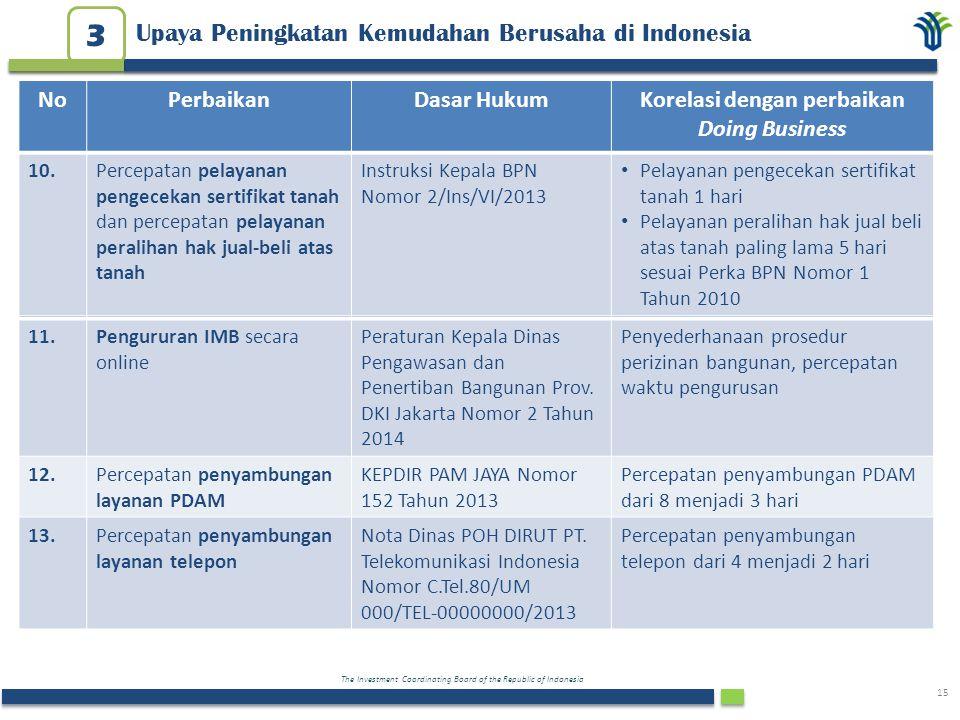 The Investment Coordinating Board of the Republic of Indonesia 15 NoPerbaikanDasar HukumKorelasi dengan perbaikan Doing Business 11.Pengururan IMB sec