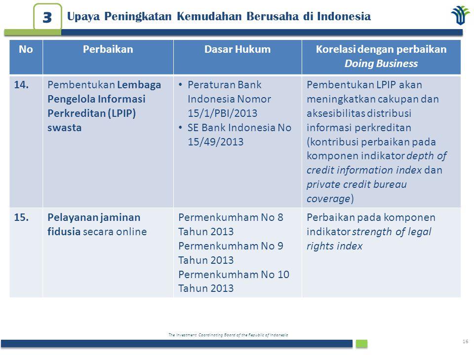 The Investment Coordinating Board of the Republic of Indonesia 16 Upaya Peningkatan Kemudahan Berusaha di Indonesia 3 NoPerbaikanDasar HukumKorelasi d