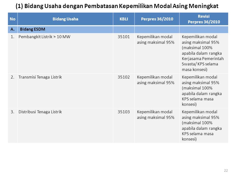 (1) Bidang Usaha dengan Pembatasan Kepemilikan Modal Asing Meningkat NoBidang UsahaKBLIPerpres 36/2010 Revisi Perpres 36/2010 A.Bidang ESDM 1. Pembang