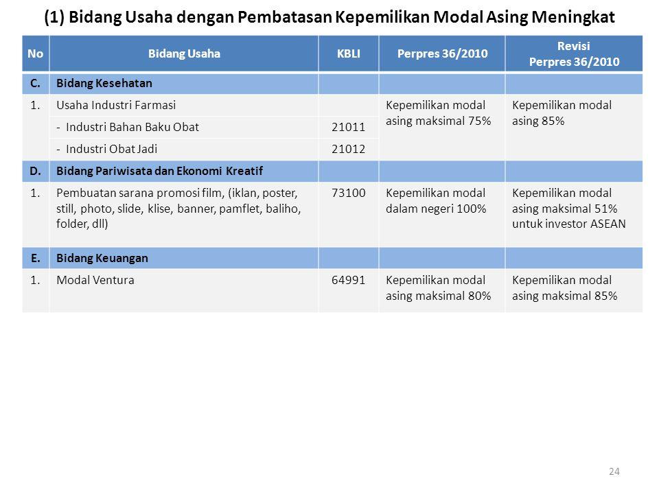 (1) Bidang Usaha dengan Pembatasan Kepemilikan Modal Asing Meningkat NoBidang UsahaKBLIPerpres 36/2010 Revisi Perpres 36/2010 C.Bidang Kesehatan 1.1.U