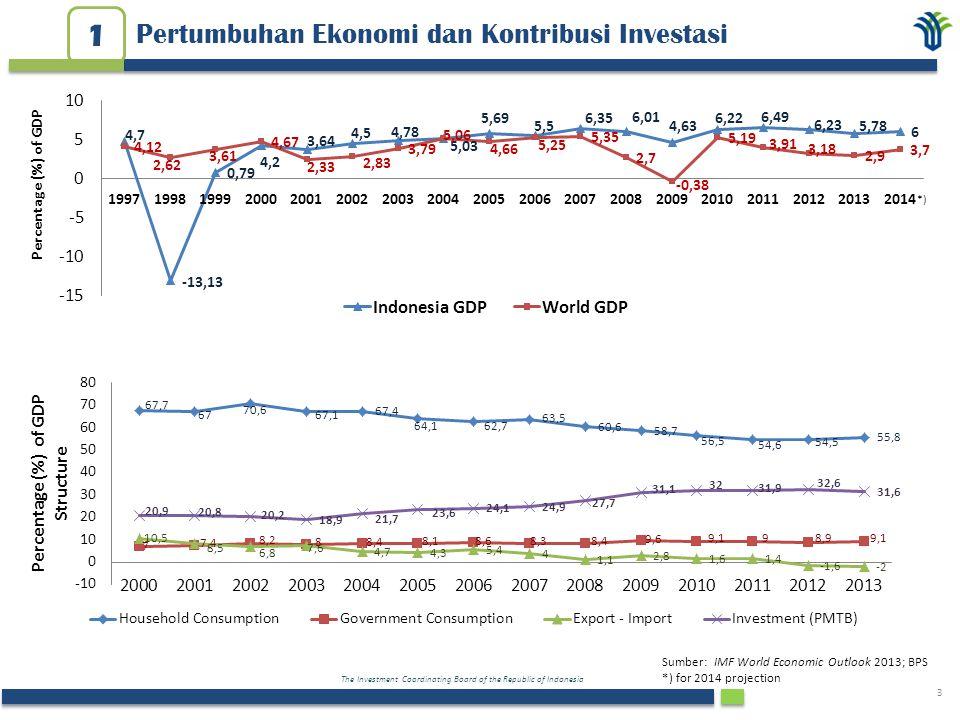The Investment Coordinating Board of the Republic of Indonesia 3 Pertumbuhan Ekonomi dan Kontribusi Investasi 1 Percentage (%) of GDP Sumber: IMF Worl