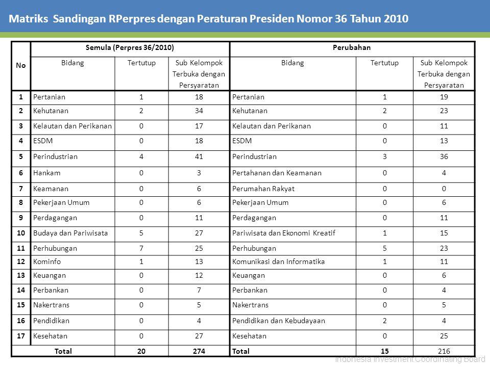 Indonesia Investment Coordinating Board Matriks Sandingan RPerpres dengan Peraturan Presiden Nomor 36 Tahun 2010 NoNo Semula (Perpres 36/2010)Perubaha