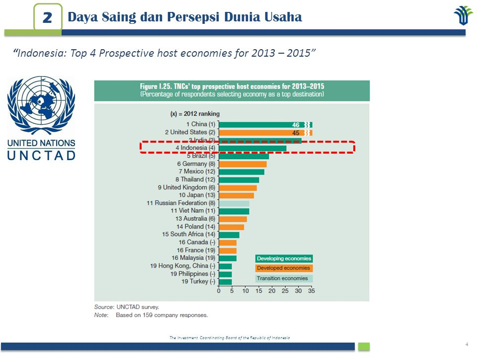 """The Investment Coordinating Board of the Republic of Indonesia 4 Daya Saing dan Persepsi Dunia Usaha 2 """"Indonesia: Top 4 Prospective host economies fo"""