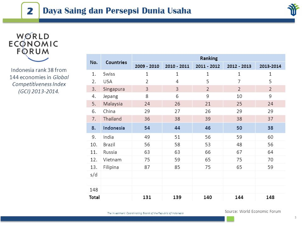 The Investment Coordinating Board of the Republic of Indonesia 6 Daya Saing dan Persepsi Dunia Usaha 2 Rank200520062007200820092010201120122013 1China Indonesia 2India 3ThailandVietnam Thailand Indonesia Thailand 4VietnamThailand RussiaThailand VietnamThailandChina 5US RussiaThailandRussiaBrazil Indonesia & Brazil Vietnam 6Russia USBrazil Indonesia- Brazil 7KoreaBrazil US Russia Mexico 8 Indonesia Korea Indonesia US RusiaMyanmar 9Brazil Indonesia Korea MalaysiaUSRusia 10Taiwan Malaysia Malaysia & Taiwan TaiwanMyanmarUS Indonesia: The most promising country for overseas business (Japan Bank for International Cooperation Survey 2013) Source: JBIC, November 2013 Positive Factors 1.