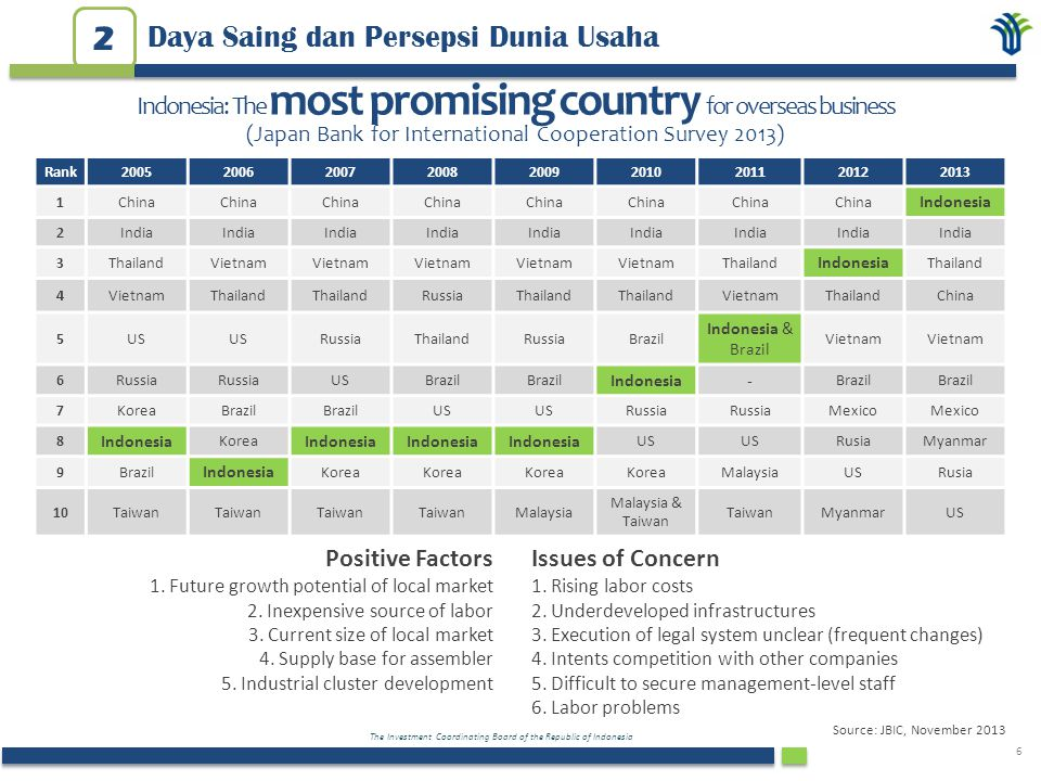 The Investment Coordinating Board of the Republic of Indonesia 7 Daya Saing dan Persepsi Dunia Usaha 2 Source: PwC APEC CEO Survey, 2013 APEC CEOs: Indonesia has capacity to surprise with greater business opportunities than expected...