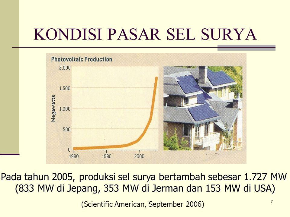 7 KONDISI PASAR SEL SURYA Pada tahun 2005, produksi sel surya bertambah sebesar 1.727 MW (833 MW di Jepang, 353 MW di Jerman dan 153 MW di USA) (Scientific American, September 2006)