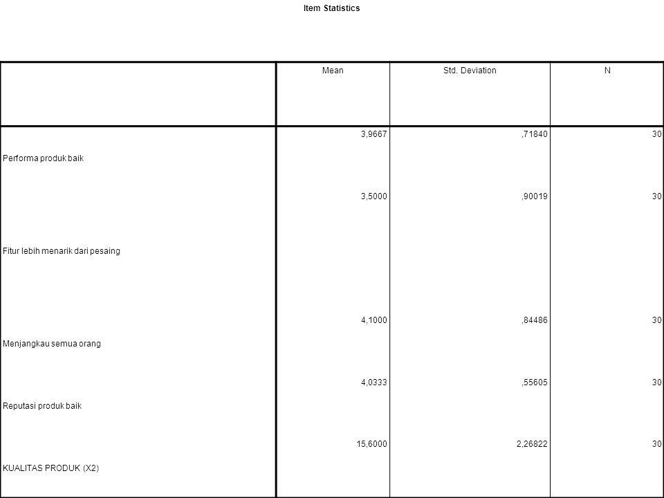 Item Statistics MeanStd. DeviationN Performa produk baik 3,9667,7184030 Fitur lebih menarik dari pesaing 3,5000,9001930 Menjangkau semua orang 4,1000,