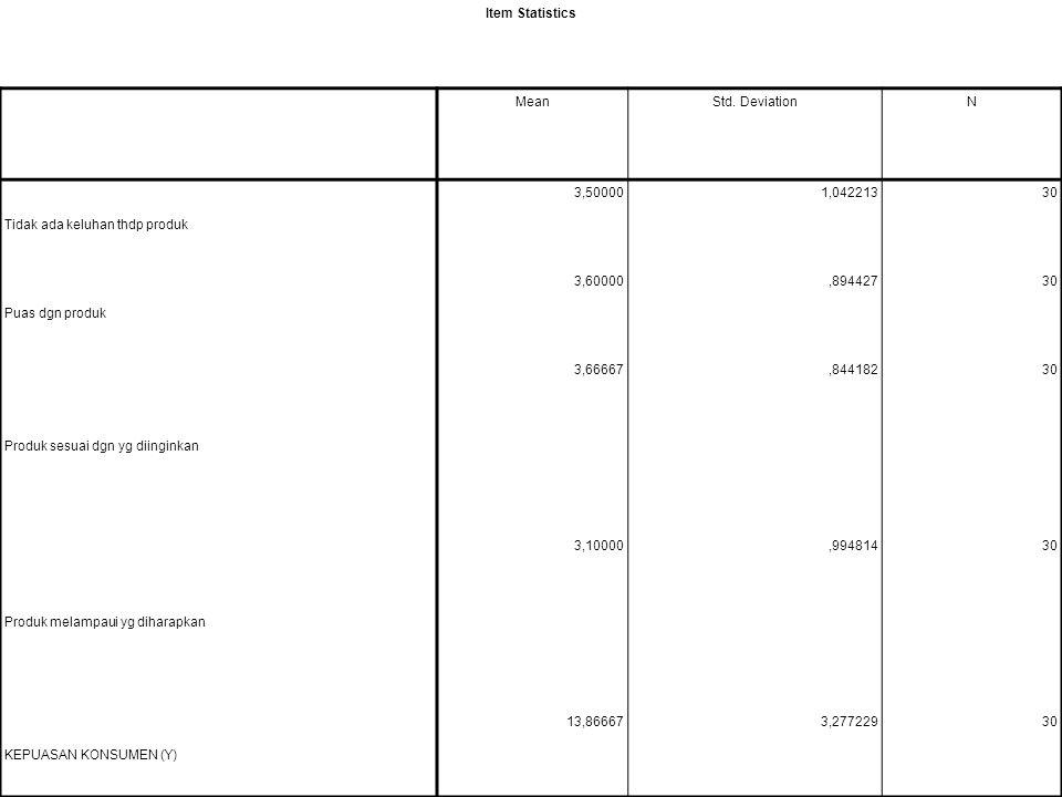 Item Statistics MeanStd. DeviationN Tidak ada keluhan thdp produk 3,500001,04221330 Puas dgn produk 3,60000,89442730 Produk sesuai dgn yg diinginkan 3