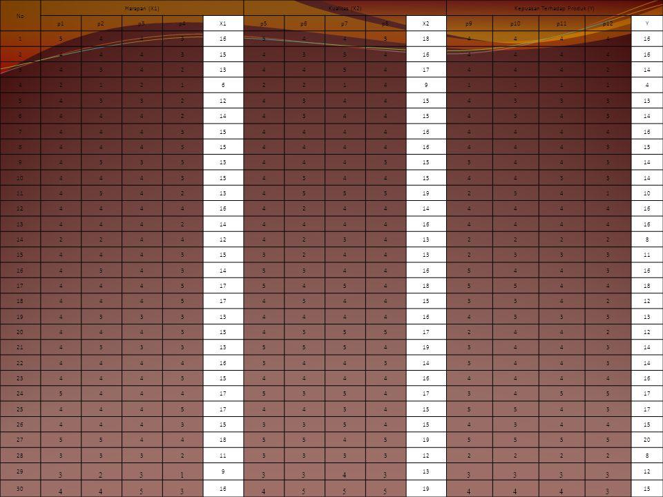 No Harapan (X1)Kualitas (X2)Kepuasan Terhadap Produk (Y) p1p2p3p4X1p5p6p7p8X2p9p10p11p12Y 1544316544518444416 24443154354164444 3434213445417444214 42