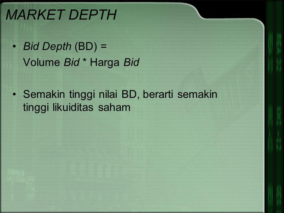 MARKET DEPTH Bid Depth (BD) = Volume Bid * Harga Bid Semakin tinggi nilai BD, berarti semakin tinggi likuiditas saham