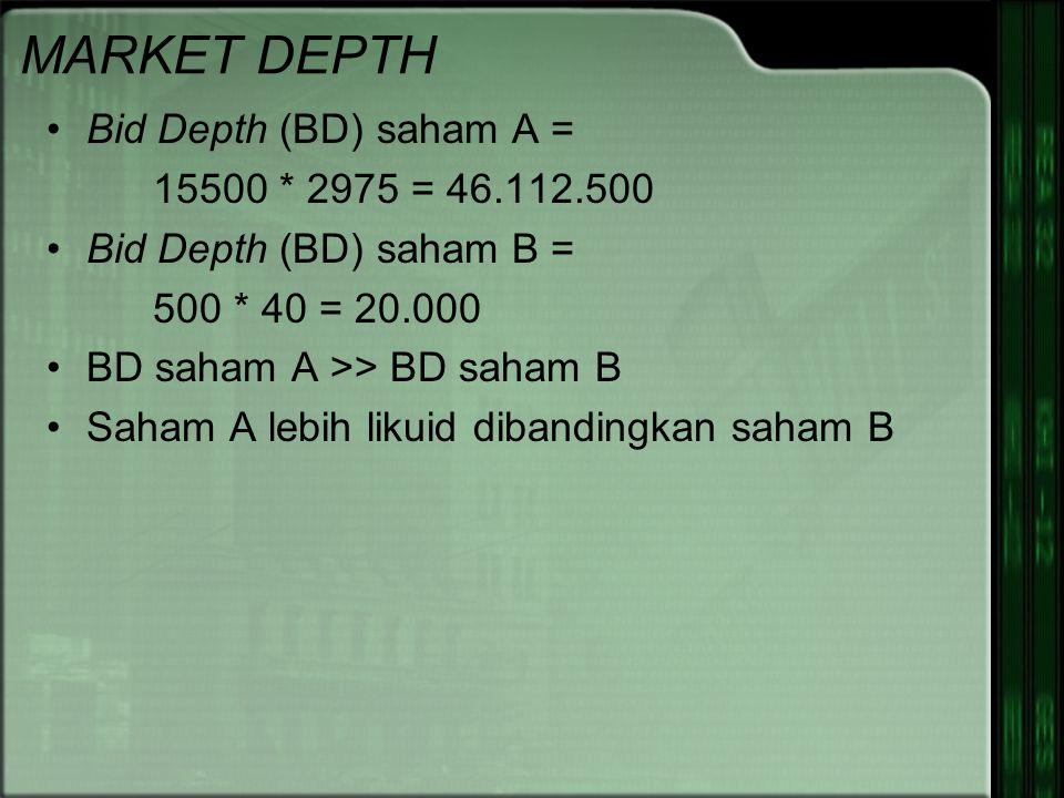 Bid Depth (BD) saham A = 15500 * 2975 = 46.112.500 Bid Depth (BD) saham B = 500 * 40 = 20.000 BD saham A >> BD saham B Saham A lebih likuid dibandingkan saham B