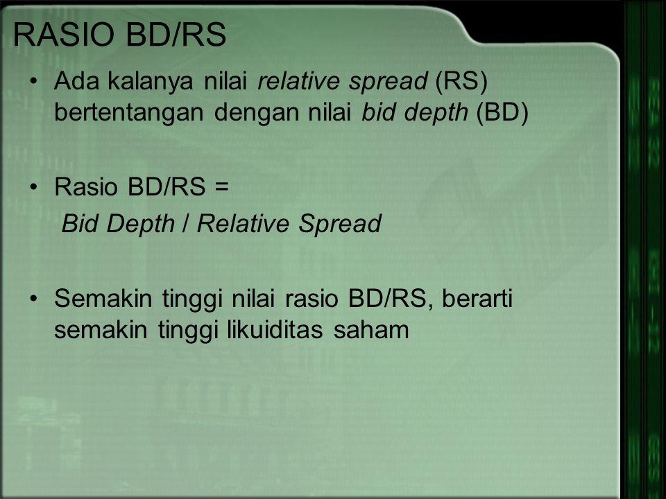 RASIO BD/RS Ada kalanya nilai relative spread (RS) bertentangan dengan nilai bid depth (BD) Rasio BD/RS = Bid Depth / Relative Spread Semakin tinggi nilai rasio BD/RS, berarti semakin tinggi likuiditas saham
