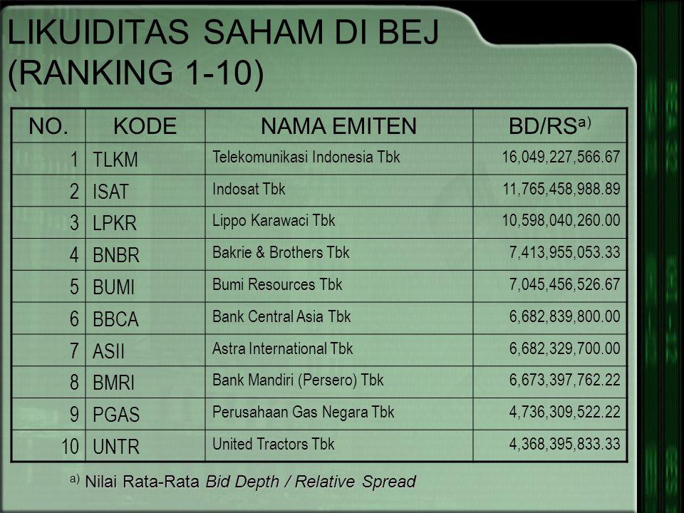 LIKUIDITAS SAHAM DI BEJ (RANKING 1-10) NO.KODENAMA EMITENBD/RS a) 1TLKM Telekomunikasi Indonesia Tbk16,049,227,566.67 2ISAT Indosat Tbk11,765,458,988.89 3LPKR Lippo Karawaci Tbk10,598,040,260.00 4BNBR Bakrie & Brothers Tbk7,413,955,053.33 5BUMI Bumi Resources Tbk7,045,456,526.67 6BBCA Bank Central Asia Tbk6,682,839,800.00 7ASII Astra International Tbk6,682,329,700.00 8BMRI Bank Mandiri (Persero) Tbk6,673,397,762.22 9PGAS Perusahaan Gas Negara Tbk4,736,309,522.22 10UNTR United Tractors Tbk4,368,395,833.33 Nilai Rata-Rata Bid Depth / Relative Spread a) Nilai Rata-Rata Bid Depth / Relative Spread