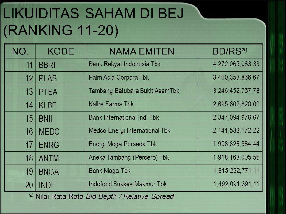 LIKUIDITAS SAHAM DI BEJ (RANKING 11-20) NO.KODENAMA EMITENBD/RS a) 11BBRI Bank Rakyat Indonesia Tbk4,272,065,083.33 12PLAS Palm Asia Corpora Tbk3,460,353,866.67 13PTBA Tambang Batubara Bukit AsamTbk3,246,452,757.78 14KLBF Kalbe Farma Tbk2,695,602,820.00 15BNII Bank International Ind.
