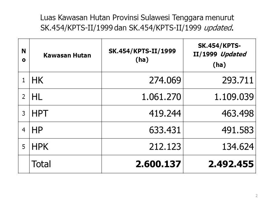 NoNo Kawasan Hutan SK.454/KPTS-II/1999 (ha) SK.454/KPTS- II/1999 Updated (ha) 1 HK274.069293.711 2 HL1.061.2701.109.039 3 HPT419.244463.498 4 HP633.431491.583 5 HPK212.123134.624 Total2.600.1372.492.455 Luas Kawasan Hutan Provinsi Sulawesi Tenggara menurut SK.454/KPTS-II/1999 dan SK.454/KPTS-II/1999 updated.