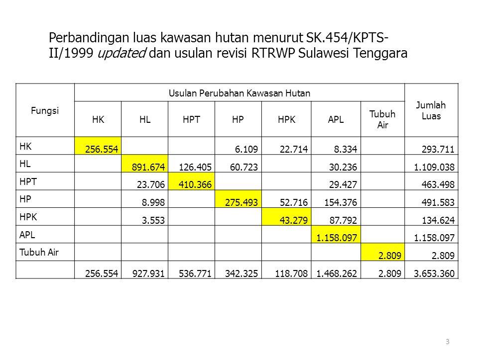 Fungsi Usulan Perubahan Kawasan Hutan Jumlah Luas HKHLHPTHPHPKAPL Tubuh Air HK 256.5546.10922.7148.334293.711 HL 891.674126.40560.72330.2361.109.038 H