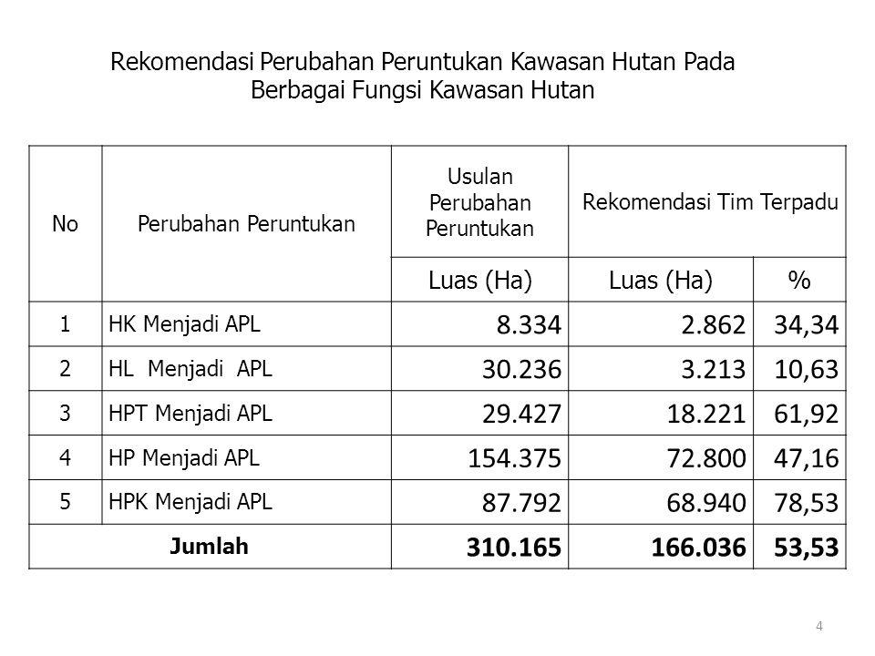 NoPerubahan Peruntukan Usulan Perubahan Peruntukan Rekomendasi Tim Terpadu Luas (Ha) % 1HK Menjadi APL 8.3342.86234,34 2HL Menjadi APL 30.2363.21310,6