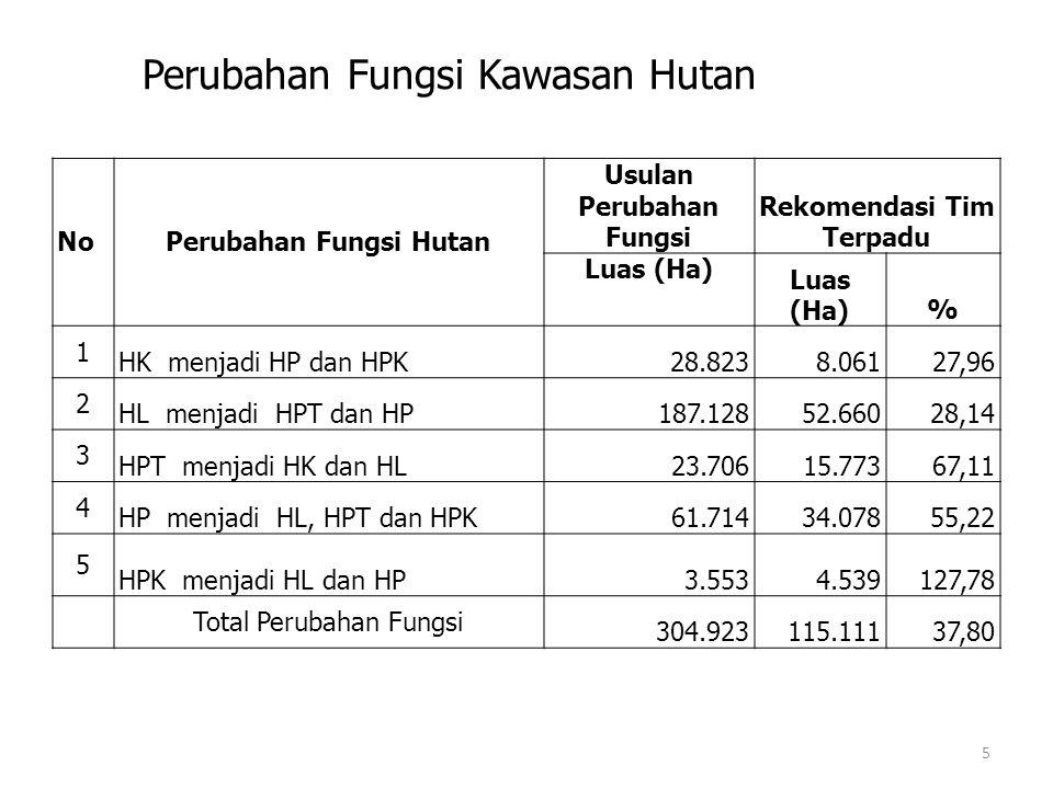 NoPerubahan Fungsi Hutan Usulan Perubahan Fungsi Rekomendasi Tim Terpadu Luas (Ha) % 1 HK menjadi HP dan HPK28.8238.06127,96 2 HL menjadi HPT dan HP187.12852.66028,14 3 HPT menjadi HK dan HL23.70615.77367,11 4 HP menjadi HL, HPT dan HPK61.71434.07855,22 5 HPK menjadi HL dan HP3.5534.539127,78 Total Perubahan Fungsi 304.923115.11137,80 Perubahan Fungsi Kawasan Hutan 5