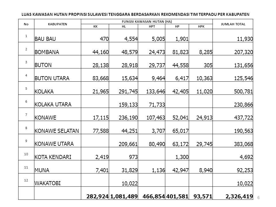 Fungsi Kawasan Hutan Up Date Penunjukan Kawasan Hutan *) Usul Perubahan Peruntukan dan Fungsi Kawasan Hutan (Ha) Jumlah Total (Ha) Luas Kawasan Hutan Setelah Perubahan (Ha) % Luas Wilayah Luas (Ha) % Hutan Konserv asi Hutan Lindung Hutan Produksi Terbatas Hutan Produksi Hutan Produksi Konversi Jumlah (Ha) APL (Ha) Hutan Konservasi 293,847 8.04 6,109 22,714 28,823 8,335 37,158 256,689 7.03 Hutan Lindung 1,109,038 30.36 126,405 60,723 187,128 30,236 217,364 927,931 25.40 Hutan Produksi Terbatas 463,363 12.68 23,706 29,427 53,133 536,635 14.69 Hutan Produksi 491,583 13.46 8,998 52,716 61,714 154,375 216,089 342,326 9.37 Hutan Produksi Konversi 134,624 3.68 3,553 87,792 91,345 118,709 3.25 Jumlah 2,492,455 68.22 - 36,257 126,405 66,832 75,430 304,924 310,165 615,089 2,182,290 59.73 Air 2,809 APL 1,158,097 Total 3,653,361 2,182,290 Fungsi Kawasan Hutan Up Date Penunjukan Kawasan Hutan *) Rekomendasi Perubahan Peruntukan dan Fungsi Kawasan Hutan (Ha) Jumlah Total (Ha) Luas Kawasan Hutan Setelah Perubahan (Ha) % Luas Wilayah Luas (Ha) % Hutan Konserv asi Hutan Lindung Hutan Produksi Terbatas Hutan Produksi Hutan Produksi Konversi Jumlah (Ha) APL (Ha) Hutan Konservasi 293,847 8.04 8,061 2,862 10,923 282,924 7.74 Hutan Lindung 1,109,038 30.36 - 36,770 15,890 52,660 3,213 55,873 1,081,489 29.60 Hutan Produksi Terbatas 463,363 12.68 - 15,773 18,221 33,994 466,854 12.78 Hutan Produksi 491,583 13.46 8,998 715 24,365 34,078 72,800 106,878 401,581 10.99 Hutan Produksi Konversi 134,624 3.68 3,553 986 4,539 68,940 73,479 93,571 2.56 Jumlah 2,492,455 68.22 - 28,324 37,485 16,876 32,426 115,111 166,036 281,147 2,326,419 63.68 Air 2,809 APL 1,158,097 1,324,132 Total 3,653,361 3,653,360 7