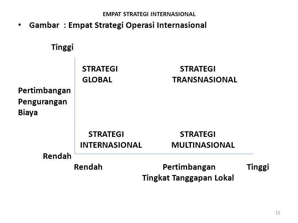 EMPAT STRATEGI INTERNASIONAL Gambar : Empat Strategi Operasi Internasional Tinggi STRATEGI STRATEGI GLOBAL TRANSNASIONAL Pertimbangan Pengurangan Biay