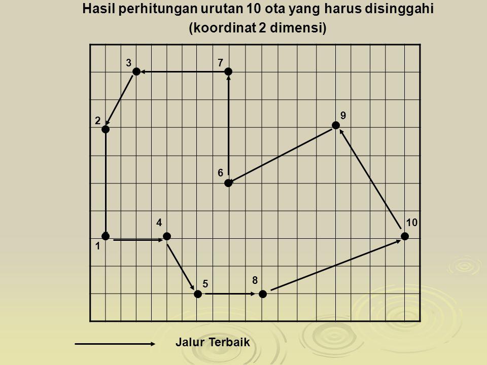 1 10 9 8 7 6 5 4 3 2 Hasil perhitungan urutan 10 ota yang harus disinggahi (koordinat 2 dimensi) Jalur Terbaik