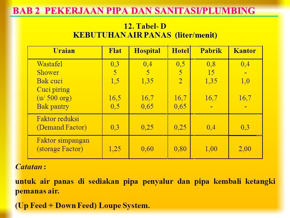 BAB 2 PEKERJAAN PIPA DAN SANITASI/PLUMBING 12. Tabel- D KEBUTUHAN AIR PANAS (liter/menit) Catatan : untuk air panas di sediakan pipa penyalur dan pipa