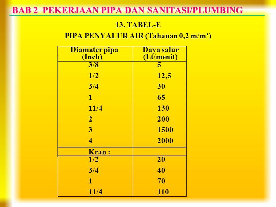 BAB 2 PEKERJAAN PIPA DAN SANITASI/PLUMBING 13. TABEL-E PIPA PENYALUR AIR (Tahanan 0,2 m/m') Diamater pipa (Inch) Daya salur (Lt/menit) 3/8 1/2 3/4 1 1