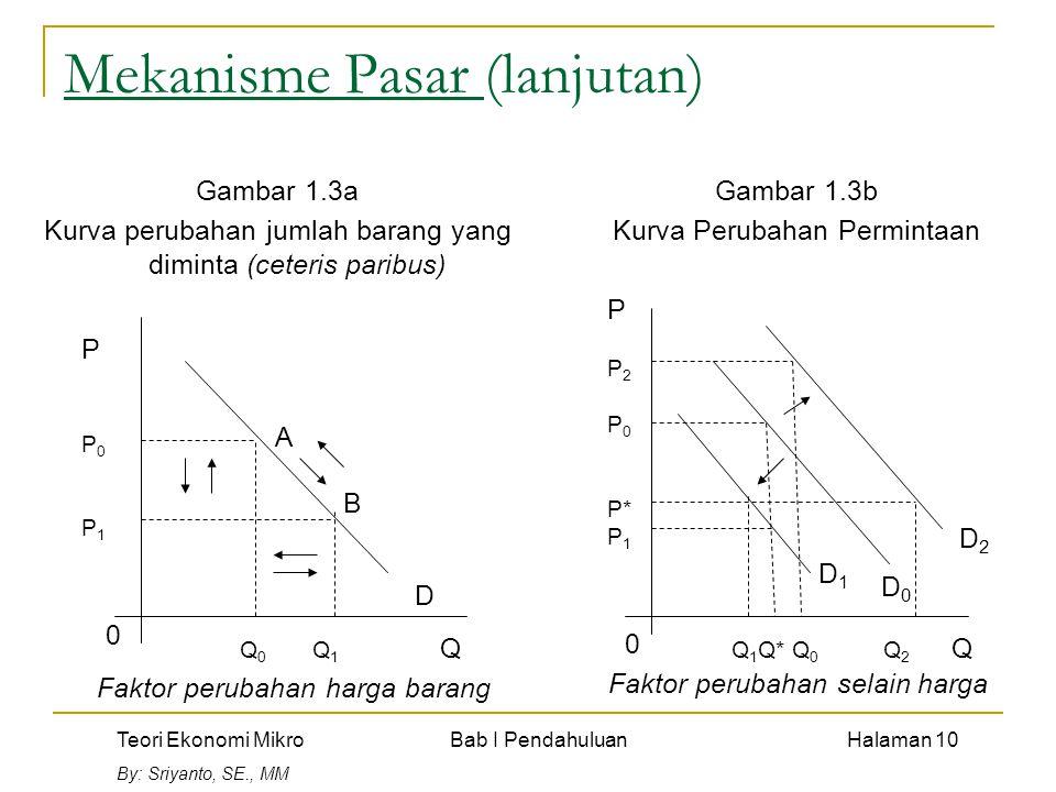 Teori Ekonomi Mikro Bab I Pendahuluan Halaman 10 By: Sriyanto, SE., MM Mekanisme Pasar (lanjutan) Gambar 1.3a Kurva perubahan jumlah barang yang diminta (ceteris paribus) PP0P1PP0P1 Q 0 Q 1 Q D A B Gambar 1.3b Kurva Perubahan Permintaan P P 2 P 0 P* P 1 0 Q 1 Q* Q 0 Q 2 Q 0 D2D2 D0D0 D1D1 Faktor perubahan harga barang Faktor perubahan selain harga