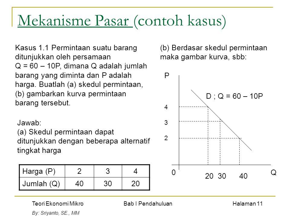Teori Ekonomi Mikro Bab I Pendahuluan Halaman 11 By: Sriyanto, SE., MM Mekanisme Pasar (contoh kasus) Harga (P)234 Jumlah (Q)403020 Kasus 1.1 Permintaan suatu barang ditunjukkan oleh persamaan Q = 60 – 10P, dimana Q adalah jumlah barang yang diminta dan P adalah harga.