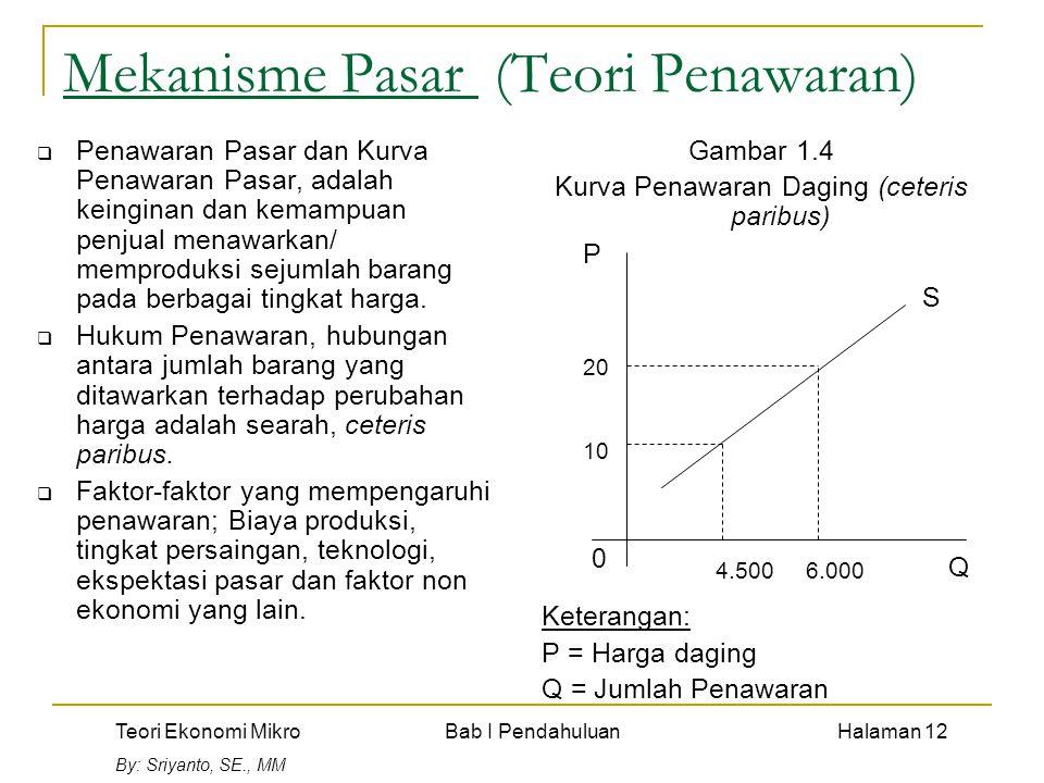 Teori Ekonomi Mikro Bab I Pendahuluan Halaman 12 By: Sriyanto, SE., MM Mekanisme Pasar (Teori Penawaran)  Penawaran Pasar dan Kurva Penawaran Pasar,