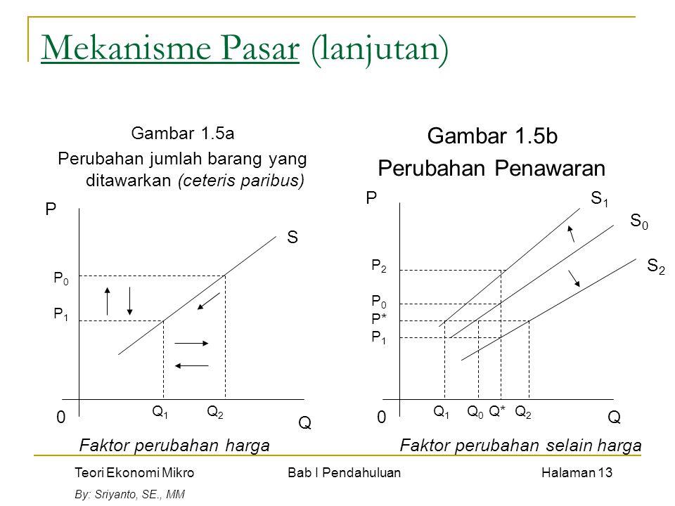 Teori Ekonomi Mikro Bab I Pendahuluan Halaman 13 By: Sriyanto, SE., MM Mekanisme Pasar (lanjutan) Gambar 1.5a Perubahan jumlah barang yang ditawarkan
