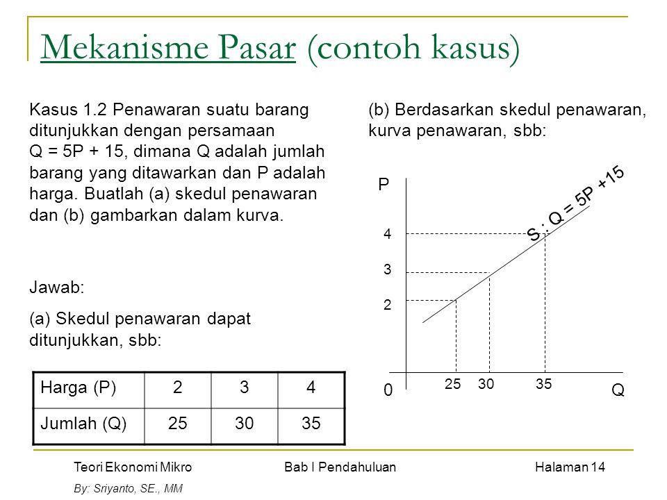 Teori Ekonomi Mikro Bab I Pendahuluan Halaman 14 By: Sriyanto, SE., MM Mekanisme Pasar (contoh kasus) Kasus 1.2 Penawaran suatu barang ditunjukkan den