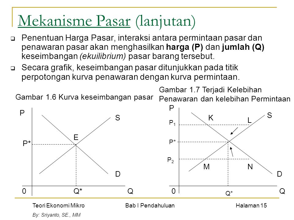 Teori Ekonomi Mikro Bab I Pendahuluan Halaman 15 By: Sriyanto, SE., MM Mekanisme Pasar (lanjutan)  Penentuan Harga Pasar, interaksi antara permintaan pasar dan penawaran pasar akan menghasilkan harga (P) dan jumlah (Q) keseimbangan (ekuilibrium) pasar barang tersebut.