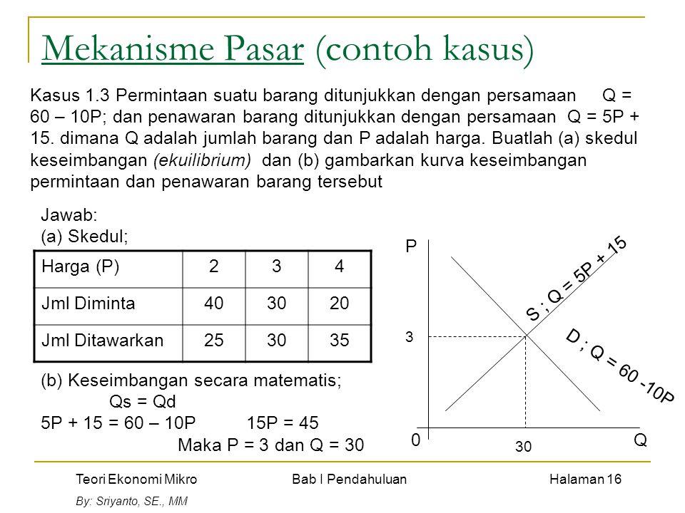 Teori Ekonomi Mikro Bab I Pendahuluan Halaman 16 By: Sriyanto, SE., MM Mekanisme Pasar (contoh kasus) Kasus 1.3 Permintaan suatu barang ditunjukkan dengan persamaan Q = 60 – 10P; dan penawaran barang ditunjukkan dengan persamaan Q = 5P + 15.