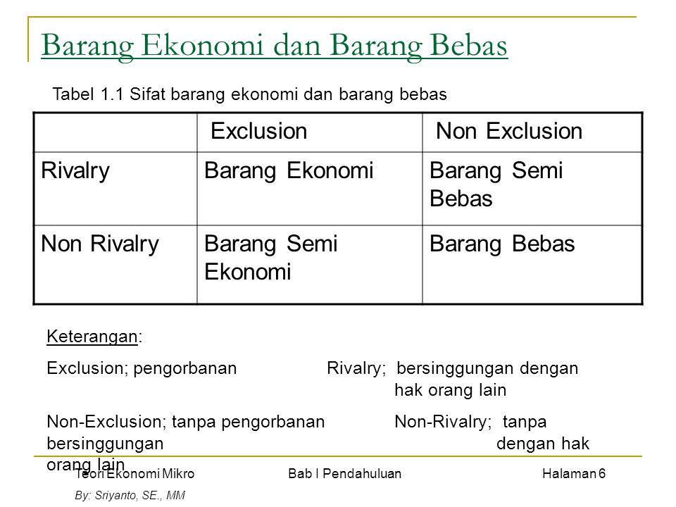 Teori Ekonomi Mikro Bab I Pendahuluan Halaman 6 By: Sriyanto, SE., MM Barang Ekonomi dan Barang Bebas Exclusion Non Exclusion RivalryBarang EkonomiBar