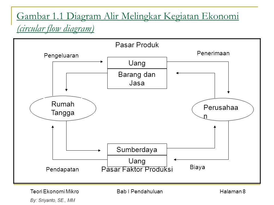 Teori Ekonomi Mikro Bab I Pendahuluan Halaman 8 By: Sriyanto, SE., MM Gambar 1.1 Diagram Alir Melingkar Kegiatan Ekonomi (circular flow diagram) Pasar