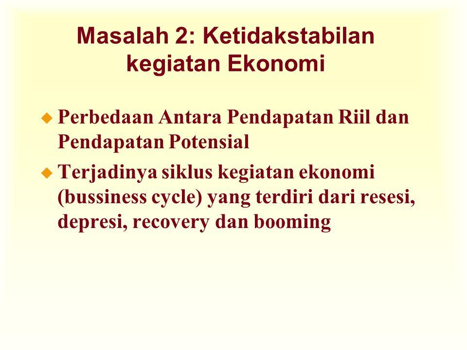 Masalah 2: Ketidakstabilan kegiatan Ekonomi u Perbedaan Antara Pendapatan Riil dan Pendapatan Potensial u Terjadinya siklus kegiatan ekonomi (bussines