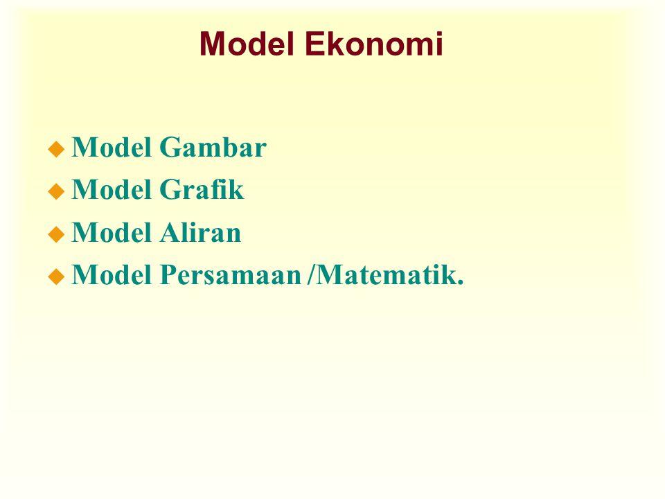Model Ekonomi u Model Gambar u Model Grafik u Model Aliran u Model Persamaan /Matematik.