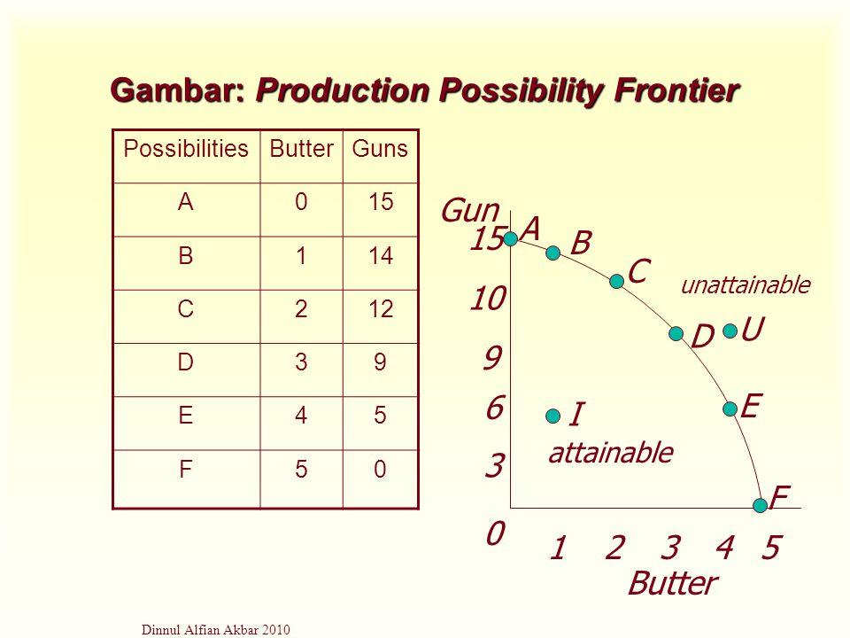 Dinnul Alfian Akbar 2010 Gambar: Production Possibility Frontier PossibilitiesButterGuns A015 B114 C212 D39 E45 F50 1515 1010 9 6 3 12345 B A C D E F