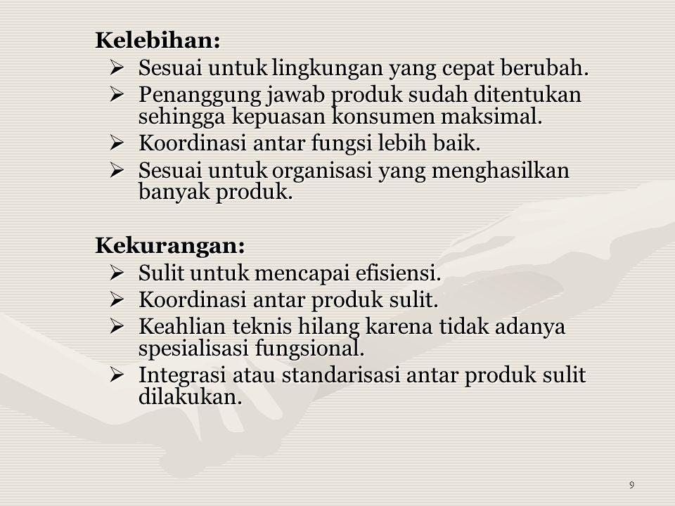 10  Struktur organisasi campuran (hybrid) Kantor Pusat Keuangan Personalia & umum Produk A Bag.