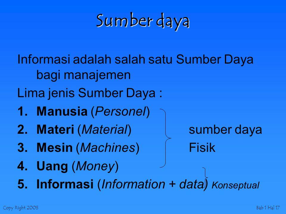 Copy Right 2005Bab 1 Hal 17 Sumber daya Informasi adalah salah satu Sumber Daya bagi manajemen Lima jenis Sumber Daya : 1.Manusia (Personel) 2.Materi (Material)sumber daya 3.Mesin (Machines)Fisik 4.Uang (Money) 5.Informasi (Information + data) Konseptual
