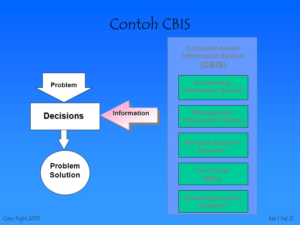 Copy Right 2005Bab 1 Hal 21 Contoh CBIS Computer-based Information System (CBIS) Accounting Information System Management Information System Decision