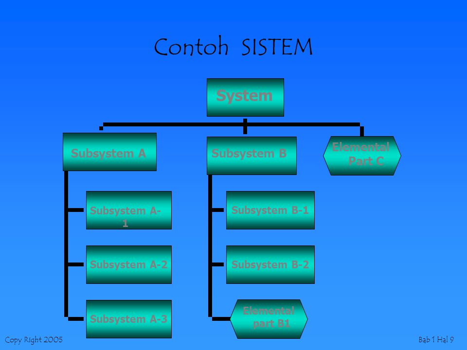 Copy Right 2005Bab 1 Hal 10 SISTEM FISIK & KONSEPTUAL sistem fisik – perusahaan business –terdiri dari sejumlah sumberdaya fisik Sistem konseptual –Mewakili suatu sistem fisik –Menggunakan sumberdaya konseptual Information Data
