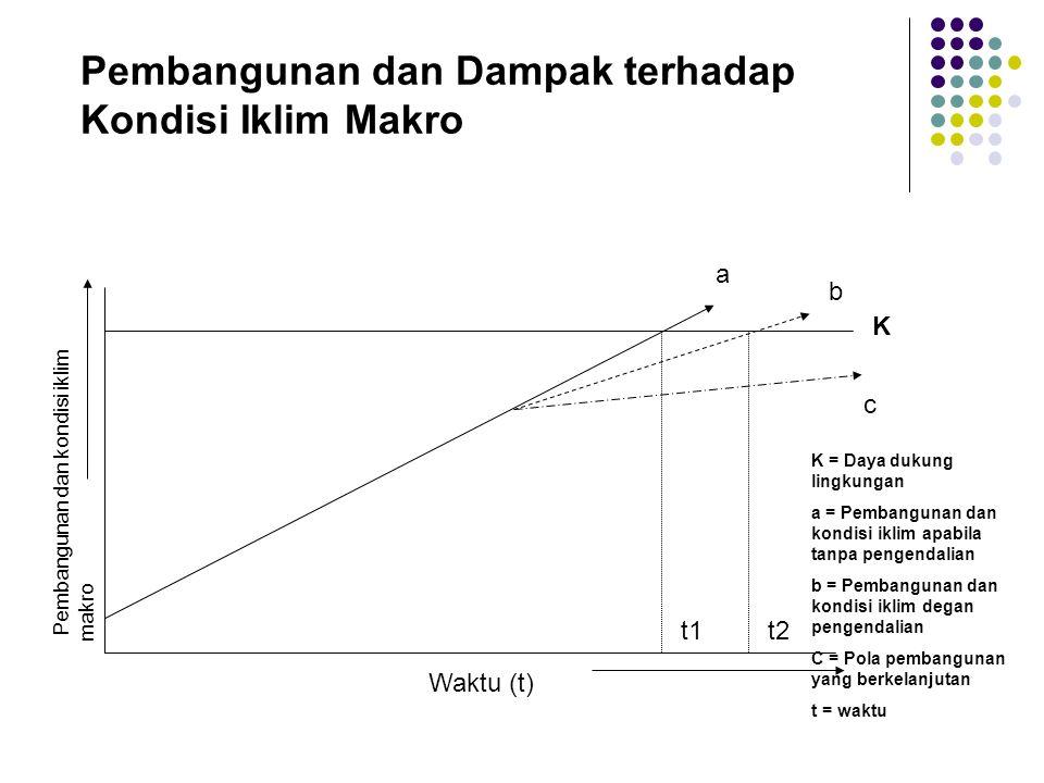 Pembangunan dan Dampak terhadap Kondisi Iklim Makro t1t2 K a b c Pembangunan dan kondisi iklim makro Waktu (t) K = Daya dukung lingkungan a = Pembangu