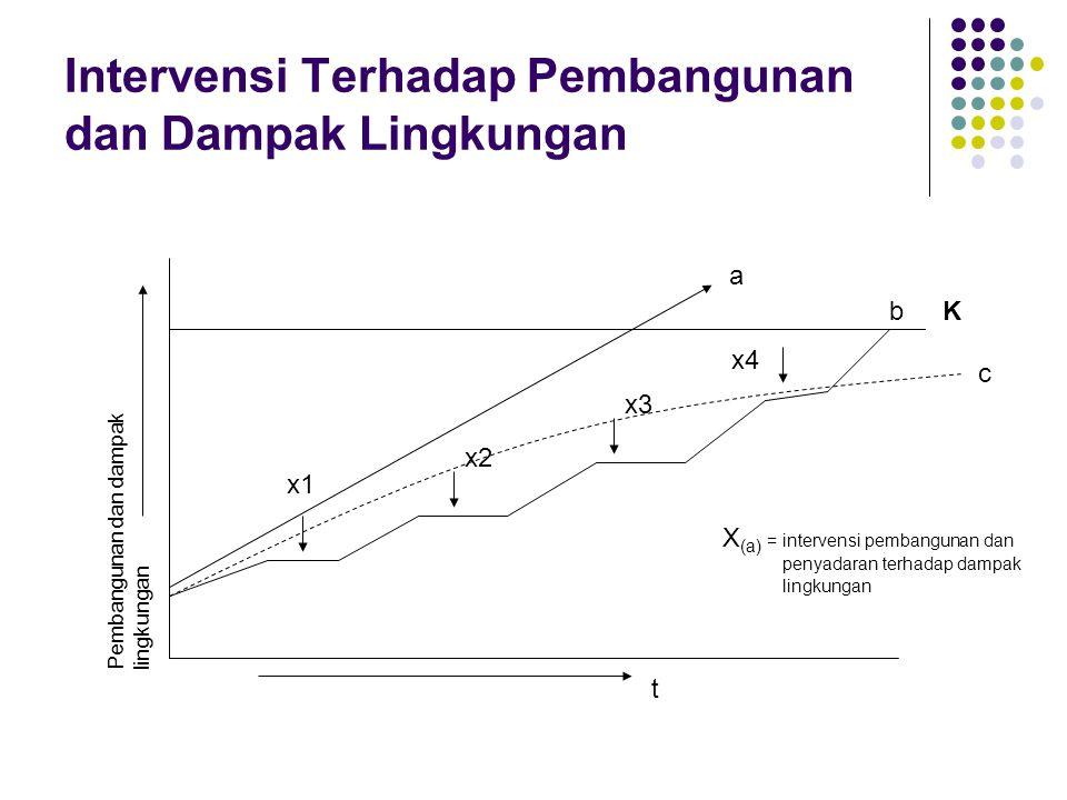 Intervensi Terhadap Pembangunan dan Dampak Lingkungan K x1 x2 x3 x4 a c b Pembangunan dan dampak lingkungan t X (a) = intervensi pembangunan dan penya