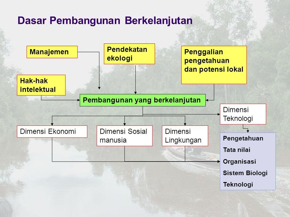 Dasar Pembangunan Berkelanjutan Pembangunan yang berkelanjutan Manajemen Pendekatan ekologi Penggalian pengetahuan dan potensi lokal Hak-hak intelektu