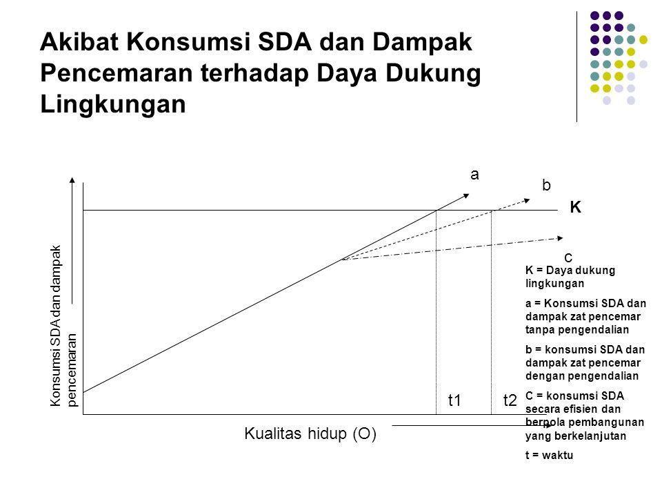 Akibat Konsumsi SDA dan Dampak Pencemaran terhadap Daya Dukung Lingkungan t1t2 K a b c Konsumsi SDA dan dampak pencemaran Kualitas hidup (O) K = Daya