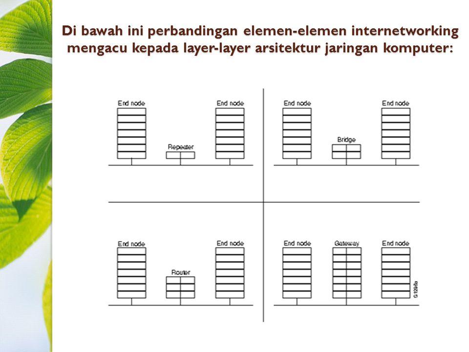 Di bawah ini perbandingan elemen-elemen internetworking mengacu kepada layer-layer arsitektur jaringan komputer: